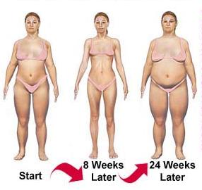 rebound weight loss