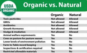 natural or organic2